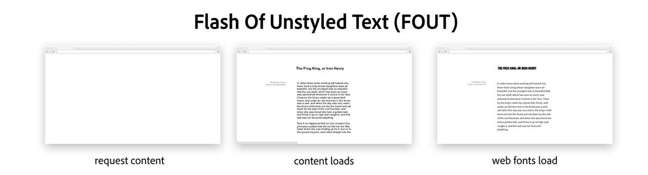 Flash of unstyled text